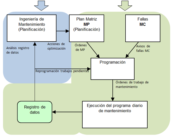 areas de gestion del mantenimiento