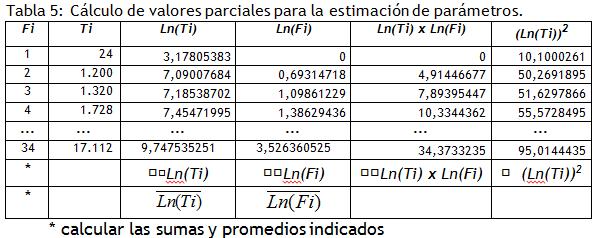 calculo de valores parciales para la estimacion de parametros