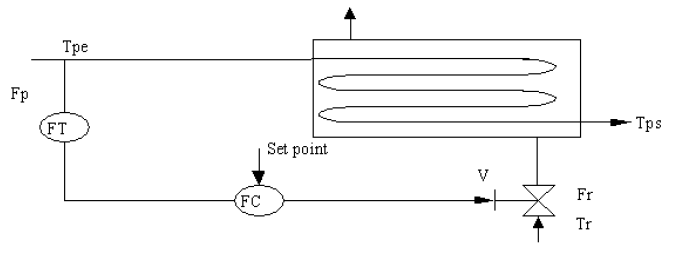 control prealimentado feedforward