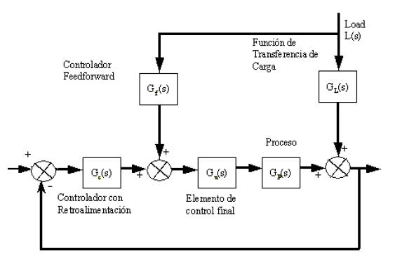 control realimentado prealimentado