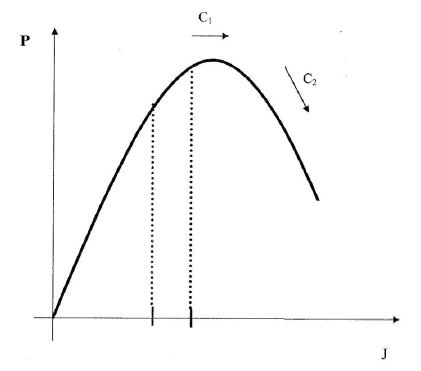 curva estatica de potencia