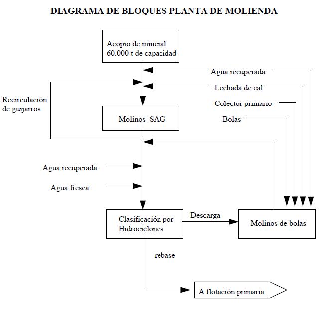 diagrama de bloques planta de molienda