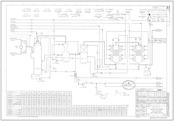 diagrama de flujo parcial
