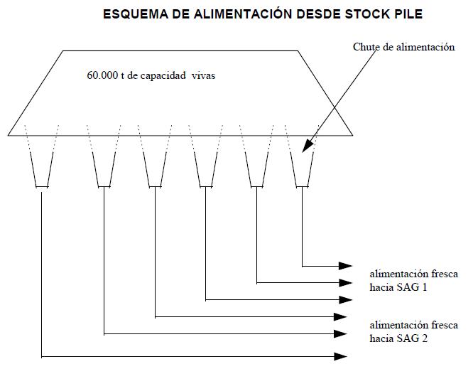 esquema de alimentacion desde stock pile