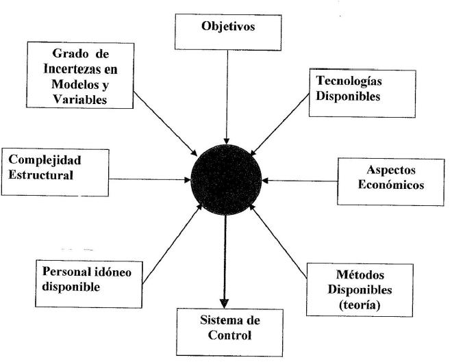 factores que afectan las estrategias y sistemas de control
