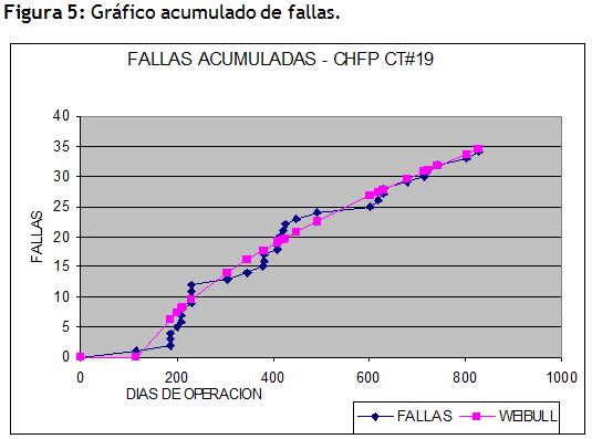 grafico acumulado de fallas