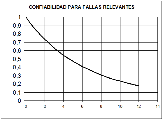 grafico de confiabilidad para fallas relevantes