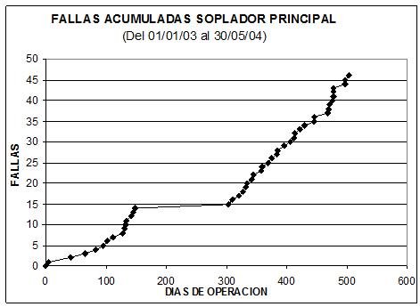 grafico curva acumulada de fallas
