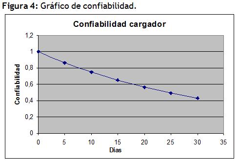 grafico de confiabilidad