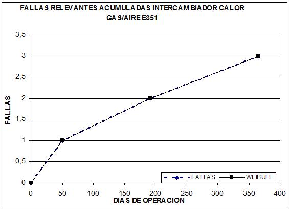 grafico de fallas relevantes acumuladas