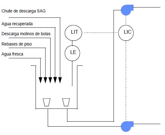 instrumentacion de sumidero de alimentacion a hidrociclones de molino de bolas