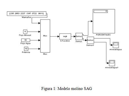 modelo molino sag