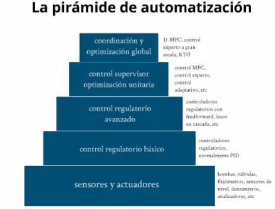 piramide de automatizacion