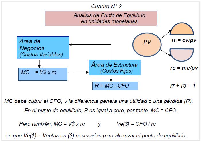 punto de equilibrio en unidades monetarias