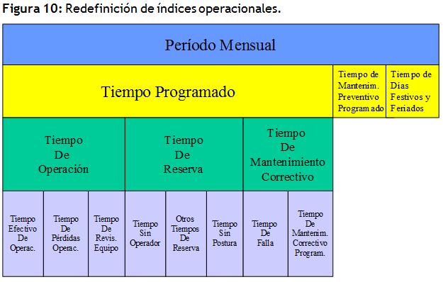 redefinicion de indices operacionales