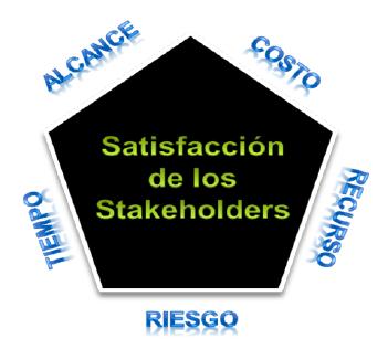 satisfaccion de los stakeholders