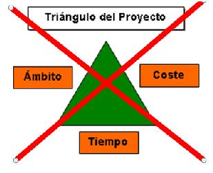 triangulo del proyecto