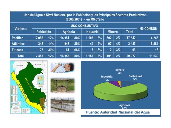 uso del agua a nivel nacional