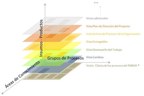vision integradora de los procesos del pmbok
